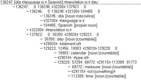 AI-Cortex Knowledge Base for Natural Language Processing